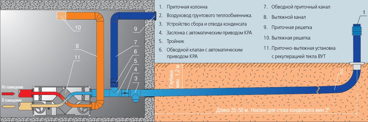Грунтовой теплообменник для вентиляции gea fa159