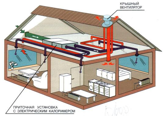 вентиляция дома пример приточной установки с электротэном